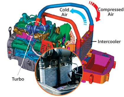 Трактор LS PLUS 90 CABIN - Турбонаддув с промежуточным охлаждением (интеркулер)